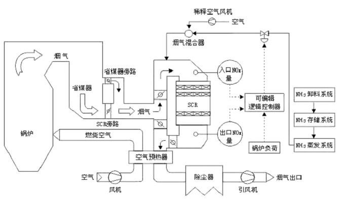 烟气水封罐内部结构图